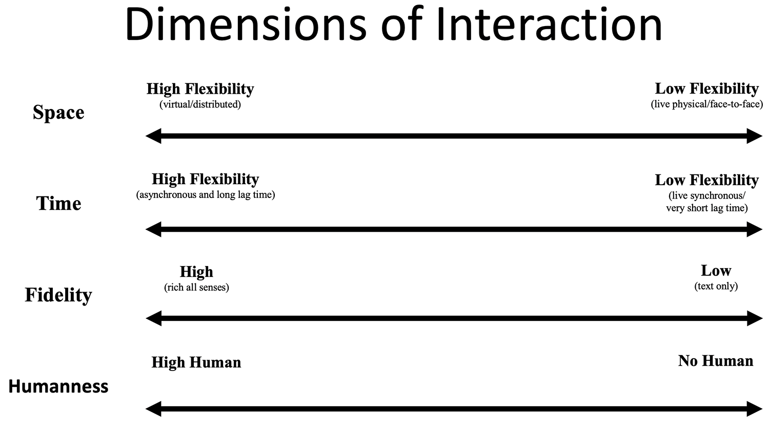 Title: Dimensions of Interaction. 4 lines with arrows at each end. Space: High Flexibility (virtual/distributed) to Low Flexibility (live physical/face-to-face). Time: High Flexibility (asynchronous and long lag time) to Low Flexibility (live synchronous/very short lag time). Fidelity: High (rich all senses) to Low (text only). Humanness: High Human to No Human.