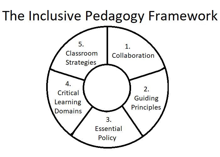 Inclusive_Pedagogy_Small_Chart.png