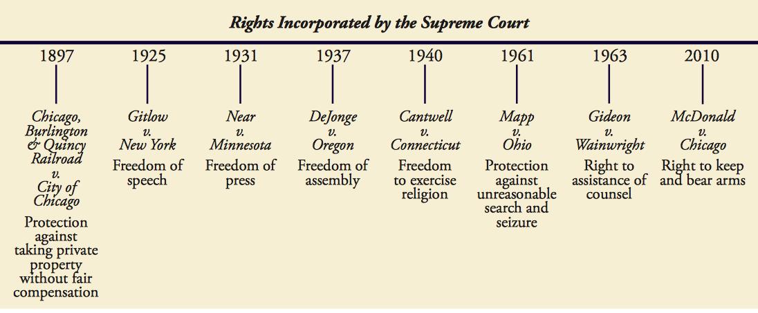 Timeline of Rights Established