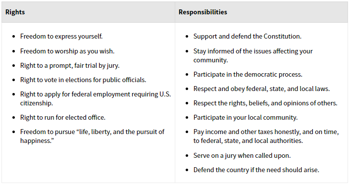 Table showcasing the Rights and Responsibilities of US Citizen