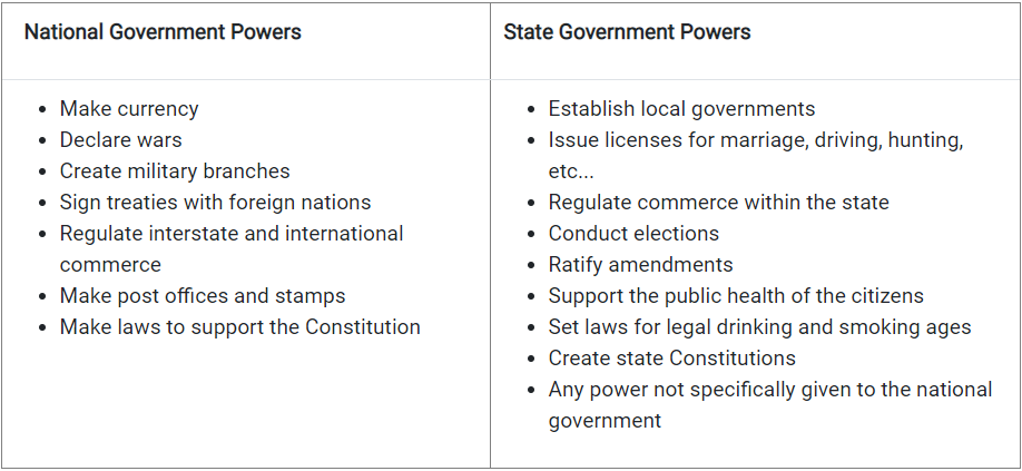 Table_6.1.1_National_and_State_Government_Powers.png