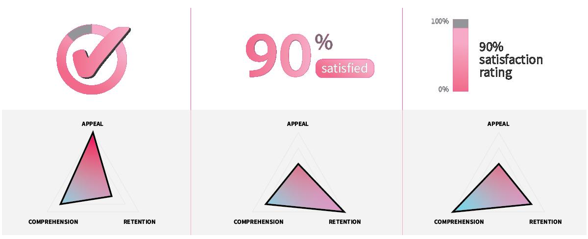 arc = appeal, comprehension, retention