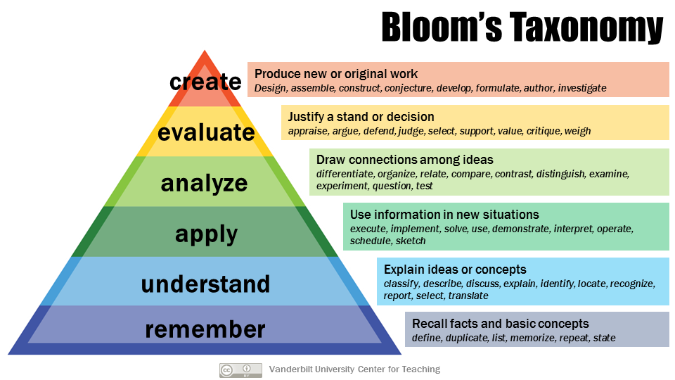 The image depicts the six levels of Bloom's Taxonomy -  (1) Remember, (2) Understand, (3) Apply,  (4) Analyze, (5) Evaluate, and (6) Create