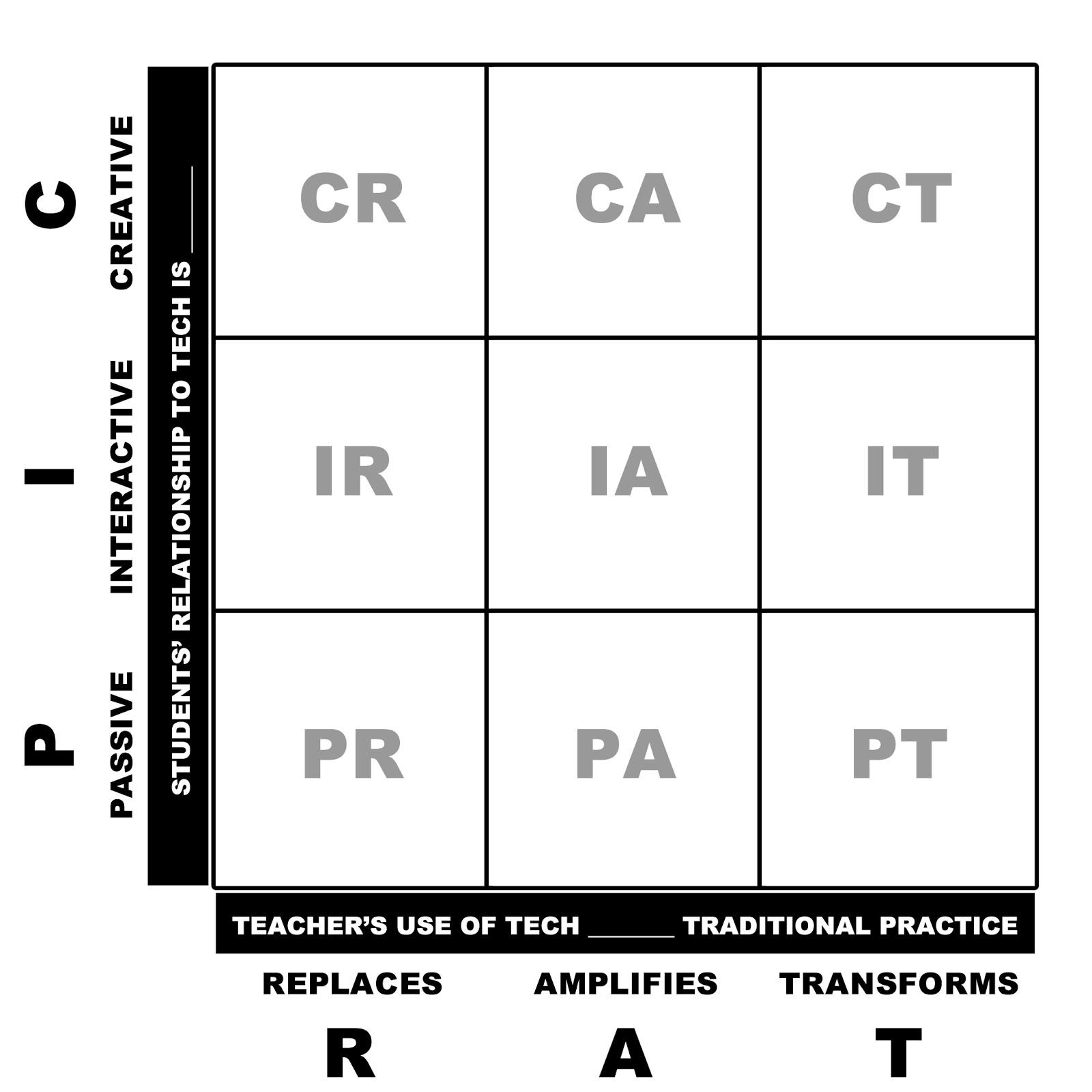 Matrix depicting PIC RAT method