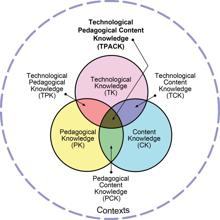 Venn diagram of TPACK Model