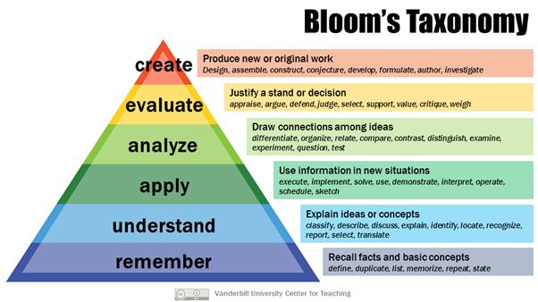 Bloom's Taxonomy Triangle