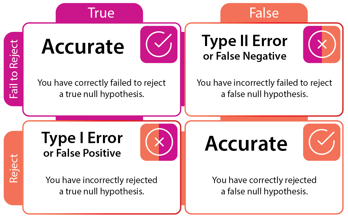The two error types are represented