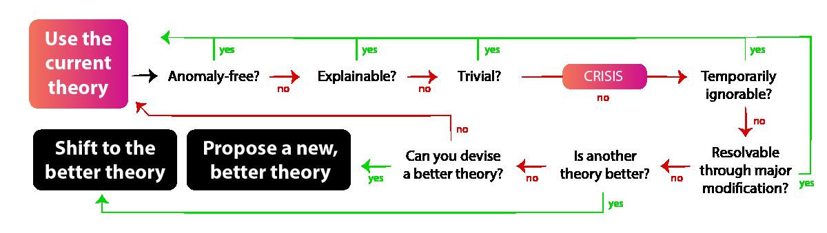 Kuhns crisis cycle