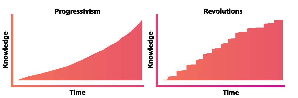charts depicting progressivism and revolutions