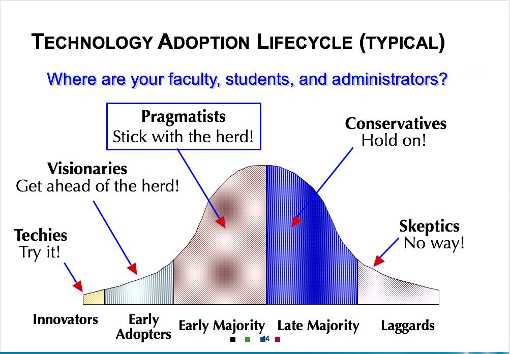 fig2-4-1hyflex_adoption_curve.png