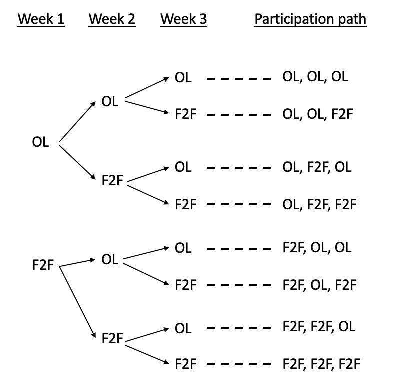 figure1.2.1.participation_path_tree_diagram.png
