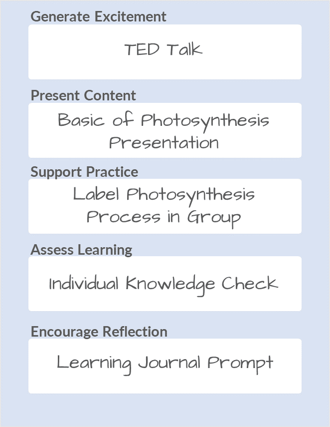 Image of an example lesson plan.
