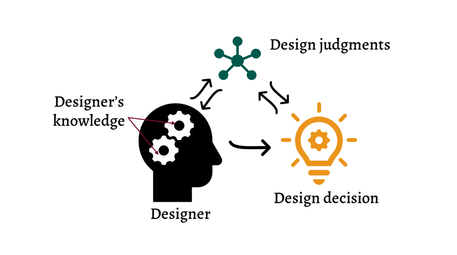 Image showing the relationship between designer, decisions, and judgements.