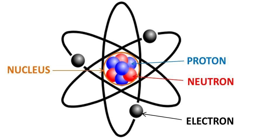"Fig 1 - ""Components of an atom - nucleus, proton, neutron, and electron"""