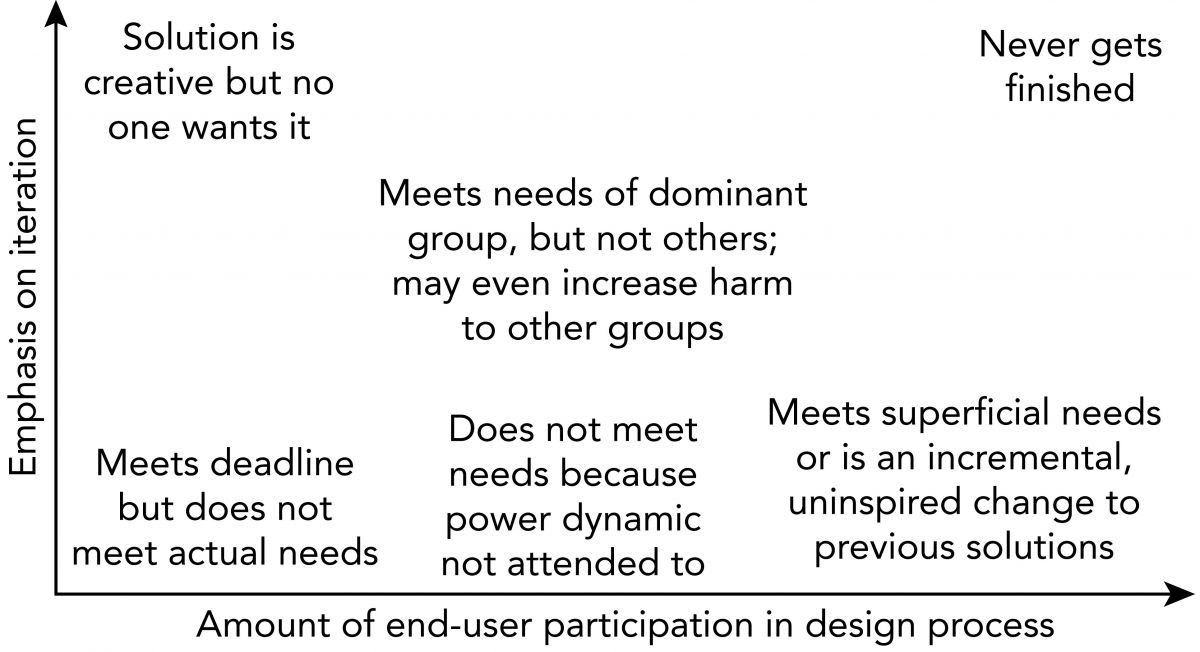 Risks and Pitfalls Associated with Different Levels of End-User Participation and Iteration