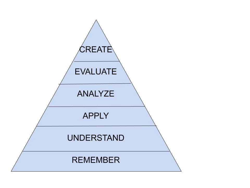 A pyramid showing Bloom's Revised Taxonomy.