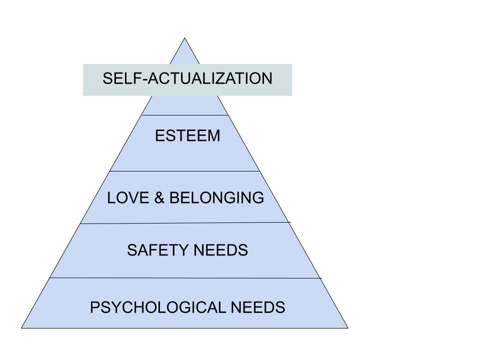 Pyramid showing Maslow's Heirarchy of Needs.