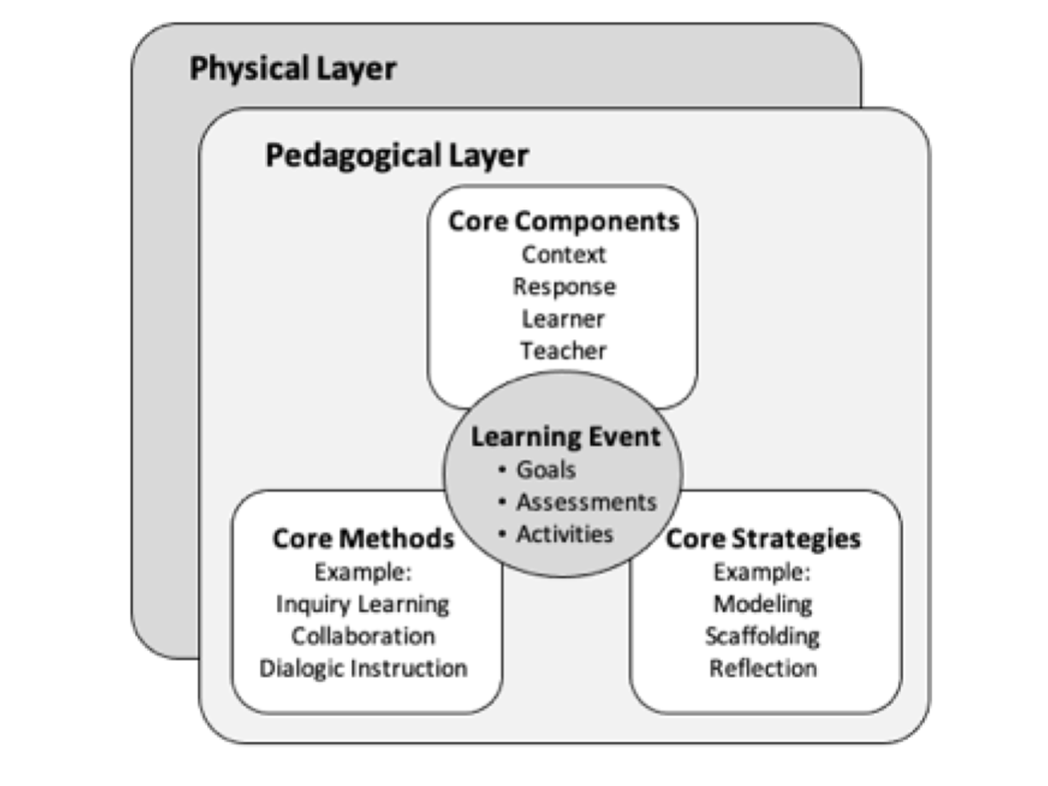 pedagogical intent