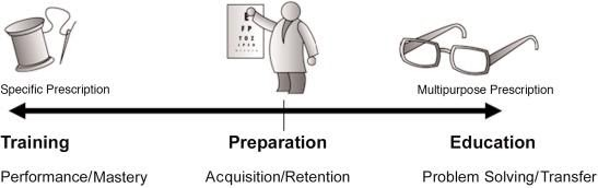 Continuum of instruction problems from training, to preparation, to education.