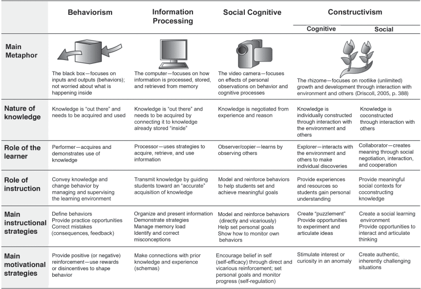 Image of table with major learning theories with text of their application in instructional design.