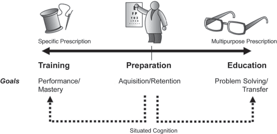 Instructional problems on the continuum and relation to situated cognition.