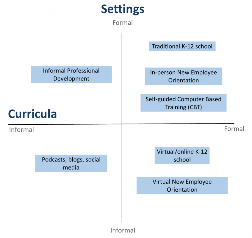 Scale for evaluation learning environments based on curricula and settings