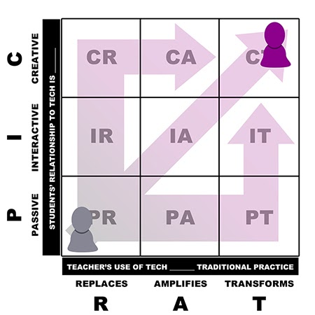 Image of PICRAT model