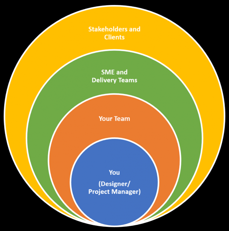 Image showing circles with team relationships on projects.