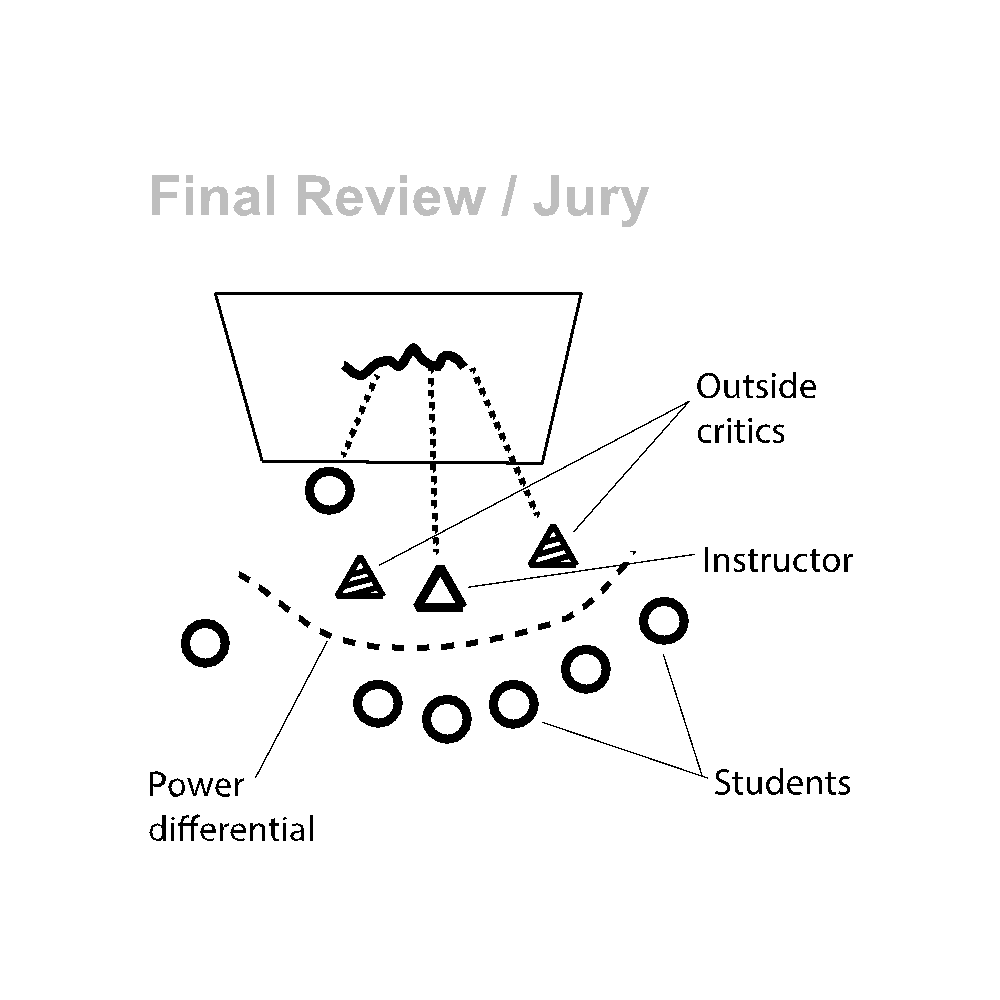 Illustration of a Final Review set up.