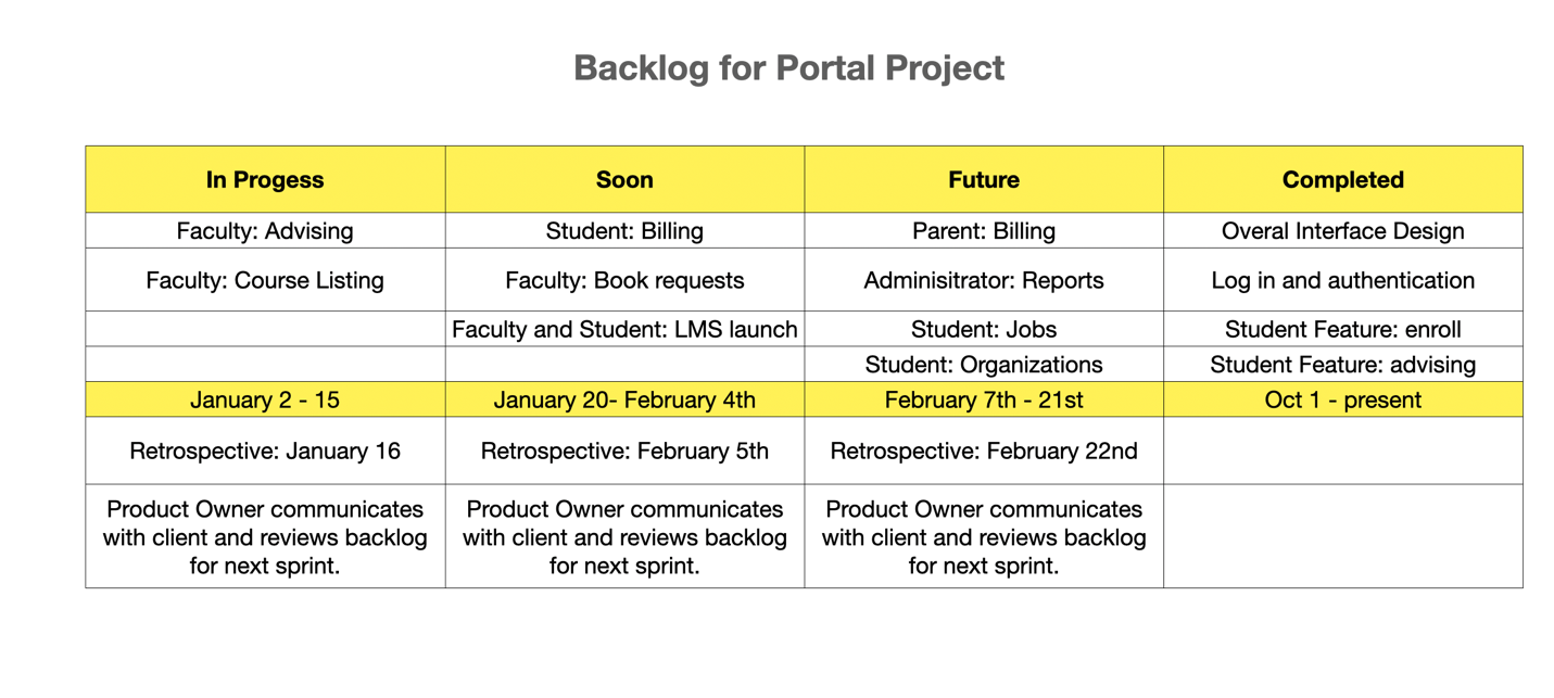 Example Backlog Table for Portal Project