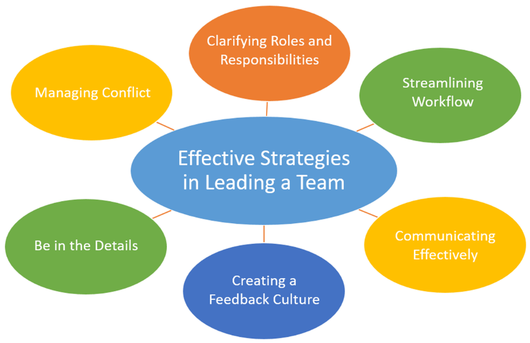Bubble map showing effective team-leading strategies.