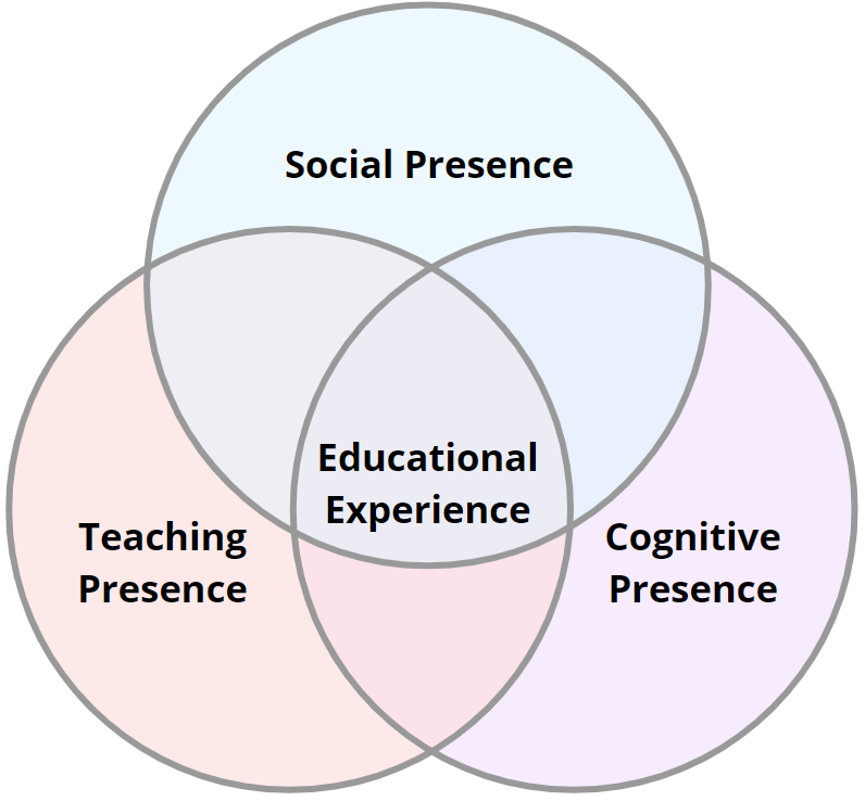 Image of intersecting circles of social presence, cognitive presence, and teaching presence that combine to create the educational experience