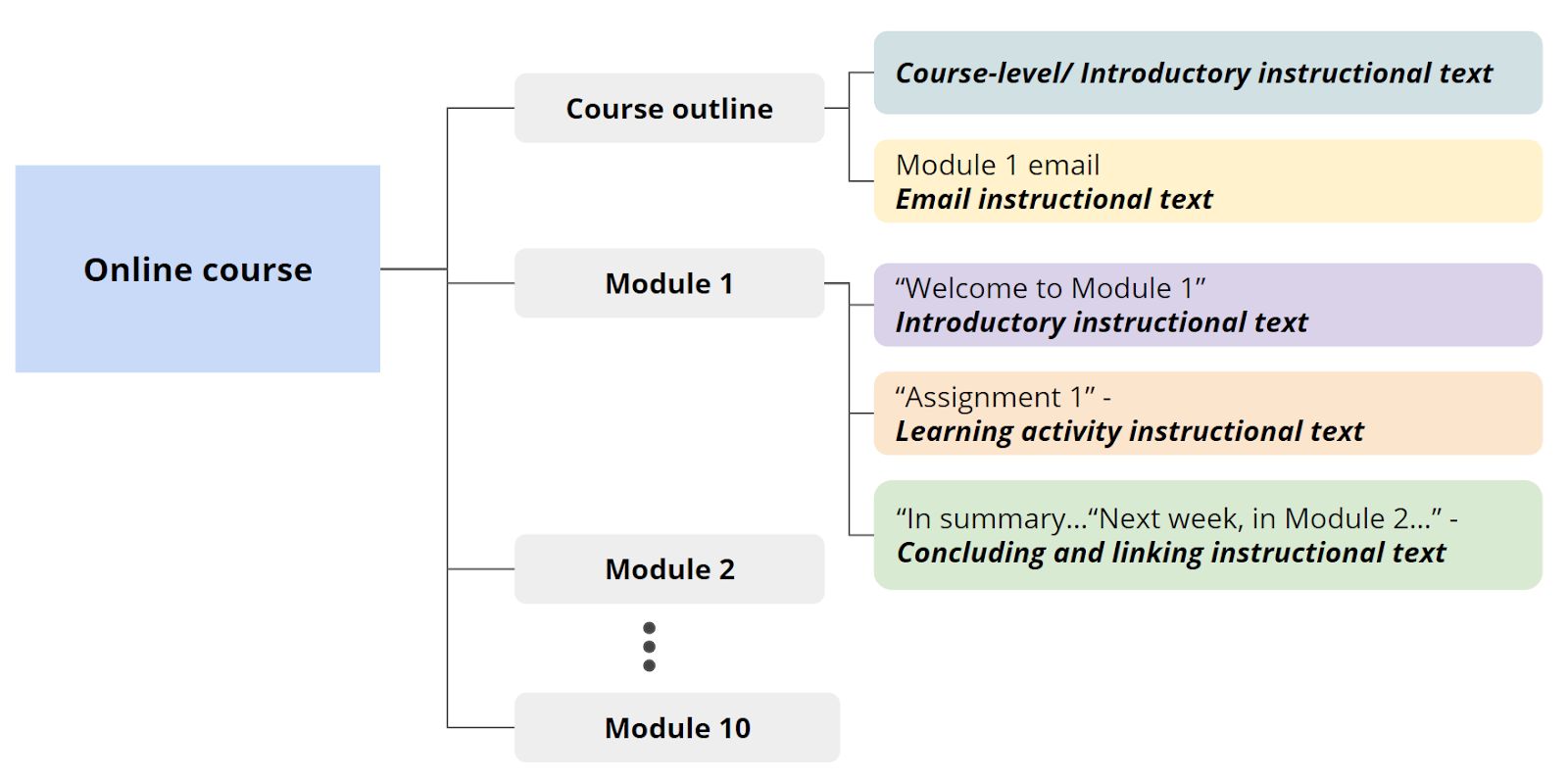 Diagram of an example online course structure.
