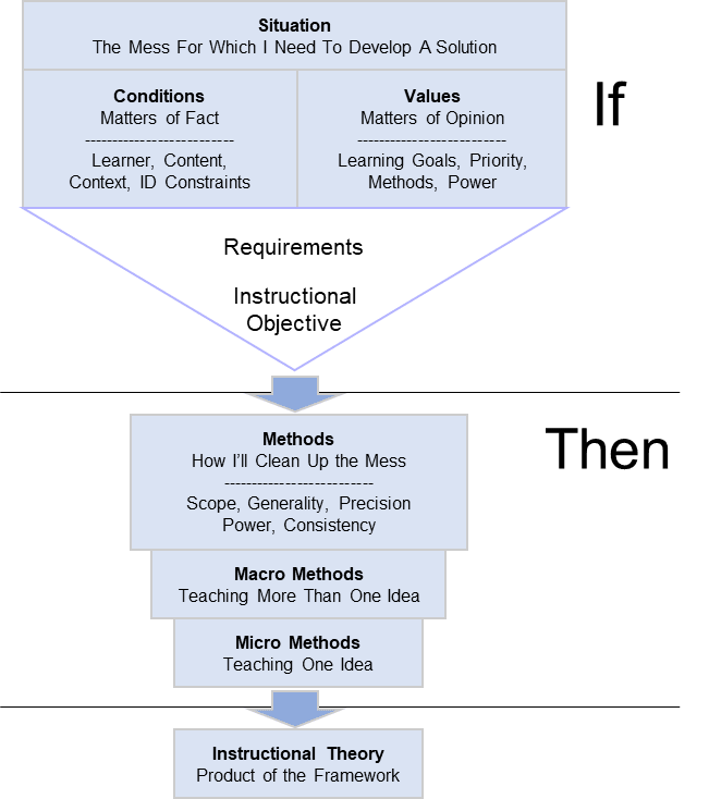 A flowchart showing the Instructional Theory Framework as a situation is produced, then methods are created, and an instructional theory results.