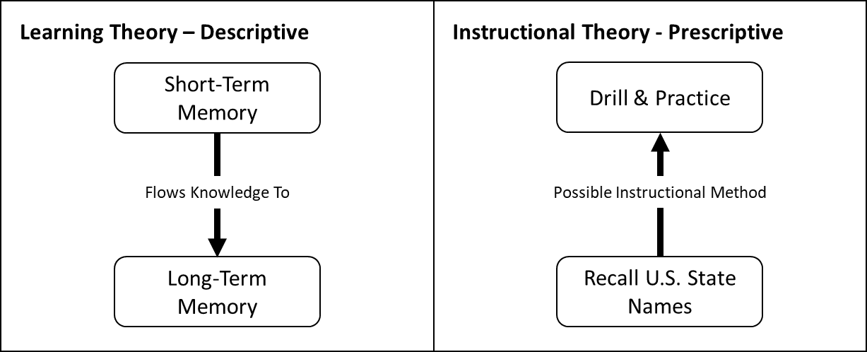 "Image showing the function of Learning Theory—which is descriptive, or the ""what happens""—and Instructional Theory—which is prescriptive, or the ""how it happens."""