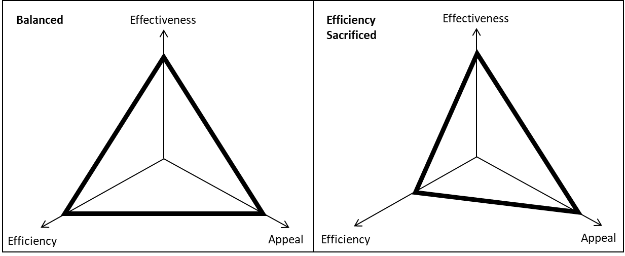Image showing a balanced Instructional Design Iron Triangle, and one where efficiency is sacrificed.
