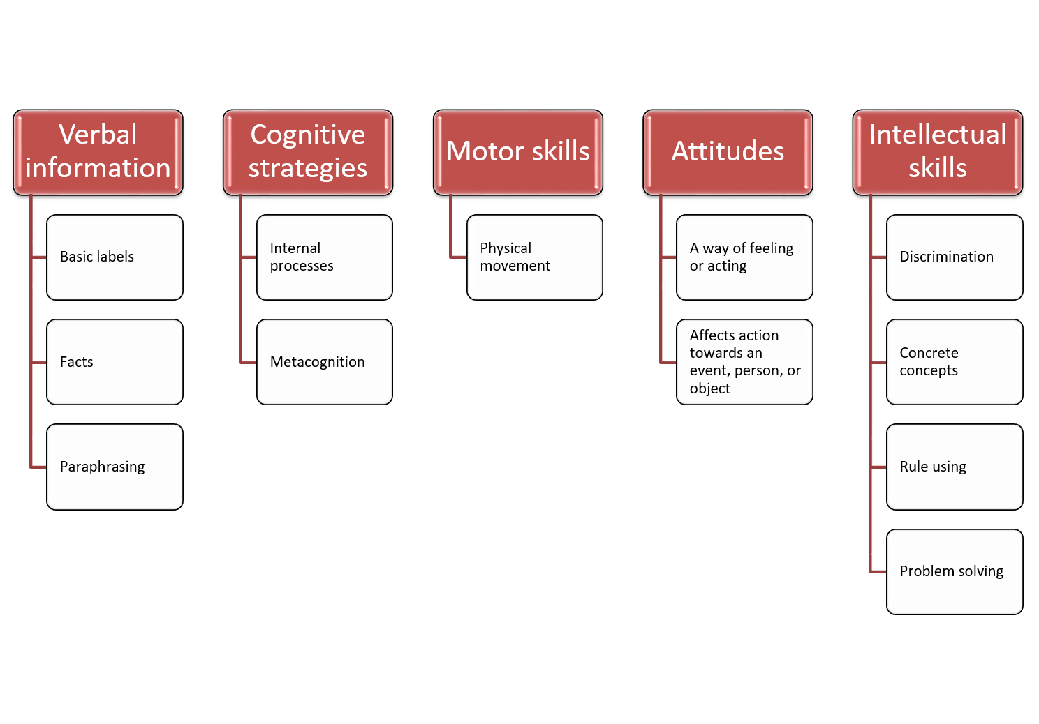 Image of the Domains of Learning