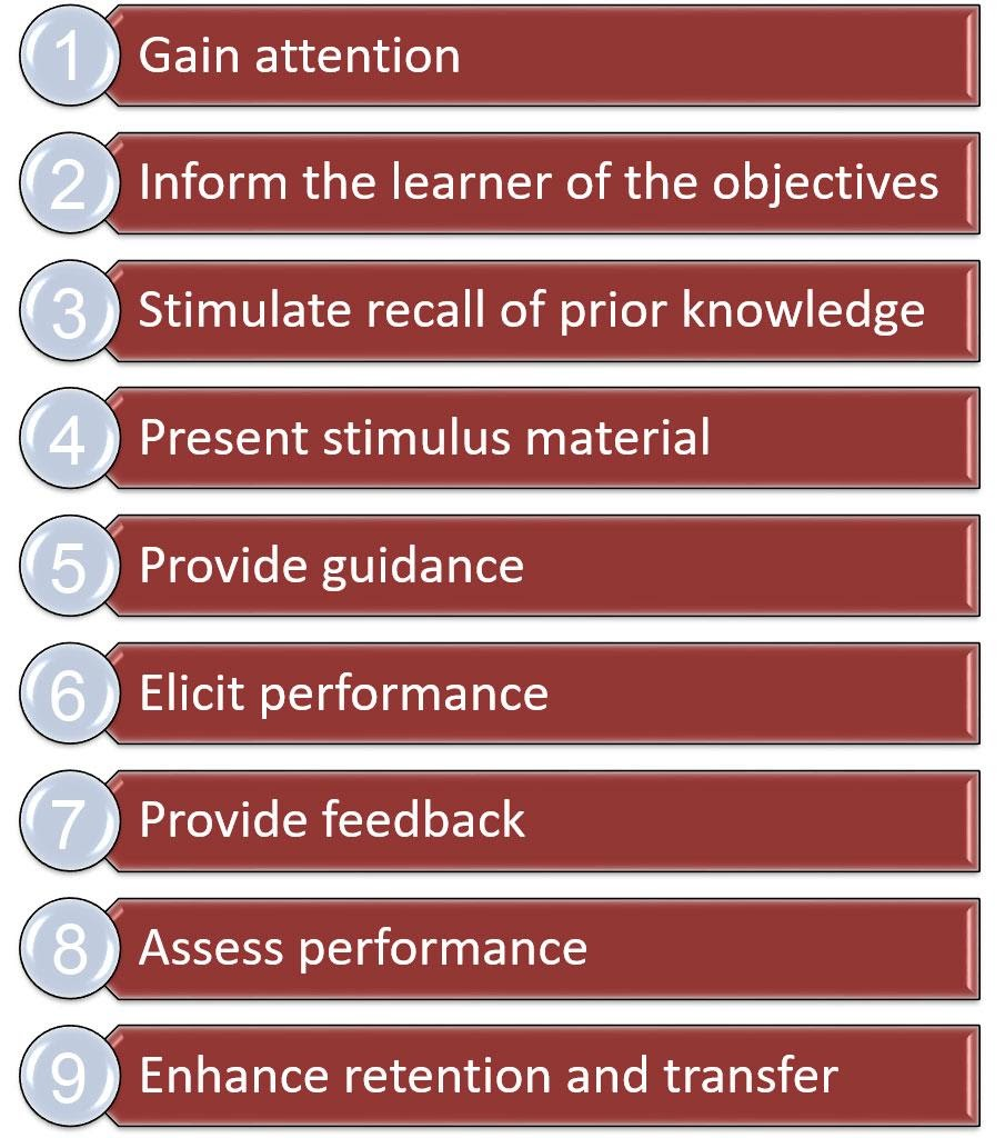 Image of the Nine Events of Instruction