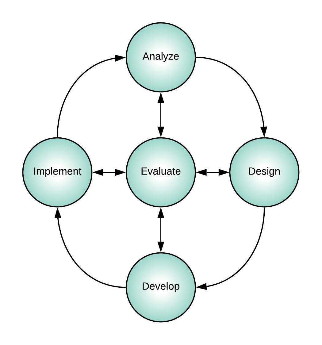 Image showing the components of the ADDIE model.