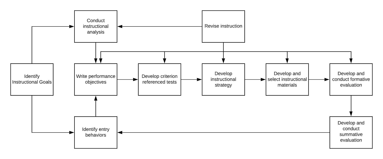 Image of the Dick and Cary model for systematic ID processes.