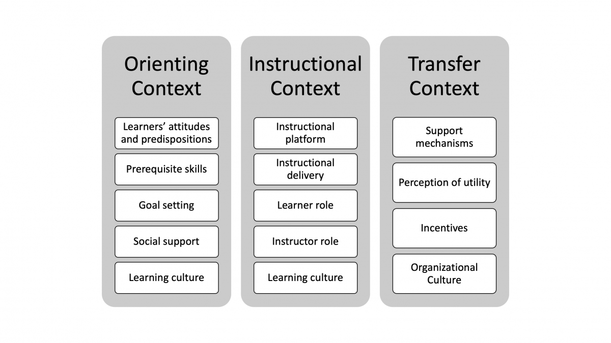 Contextual factors influencing instructional design