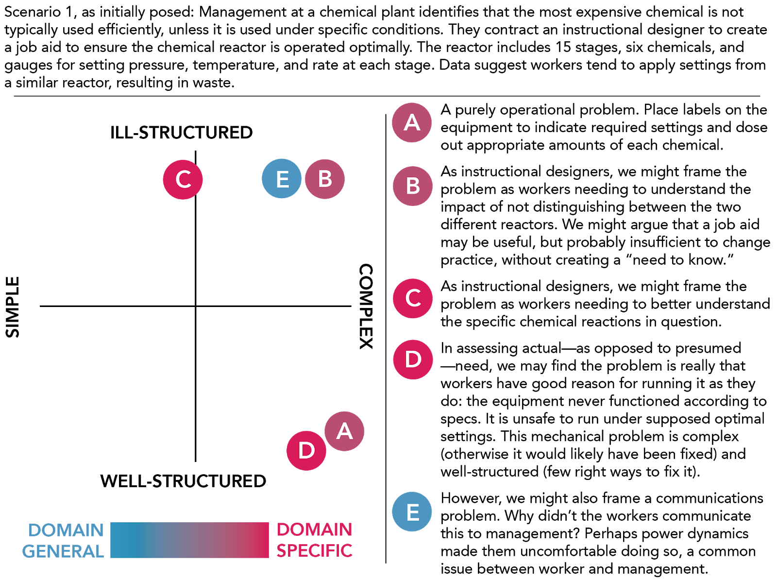 A graph showing the relationship between problem structure, complexity, and domain specificity.