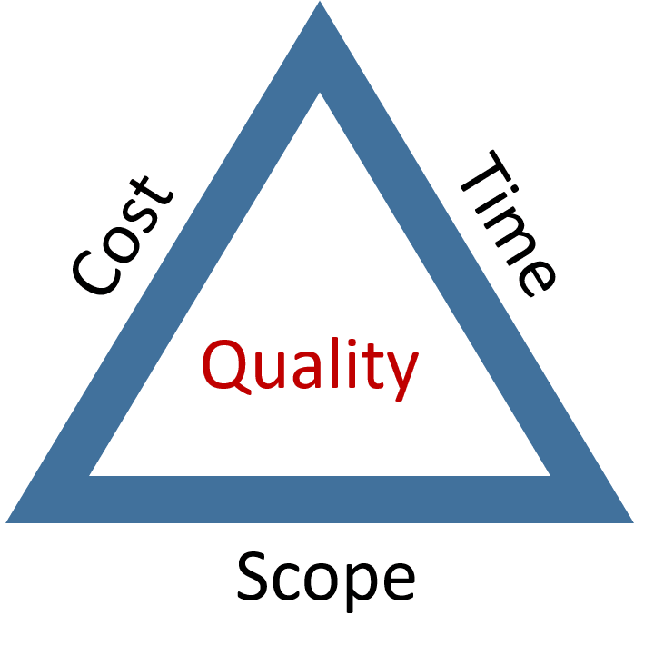 Project Management Triangle with cost, time, and scope around the outside and quality inside.
