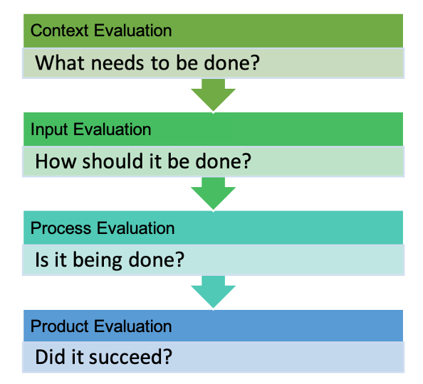 Flowchart showing the steps for evaluation in a field trial.