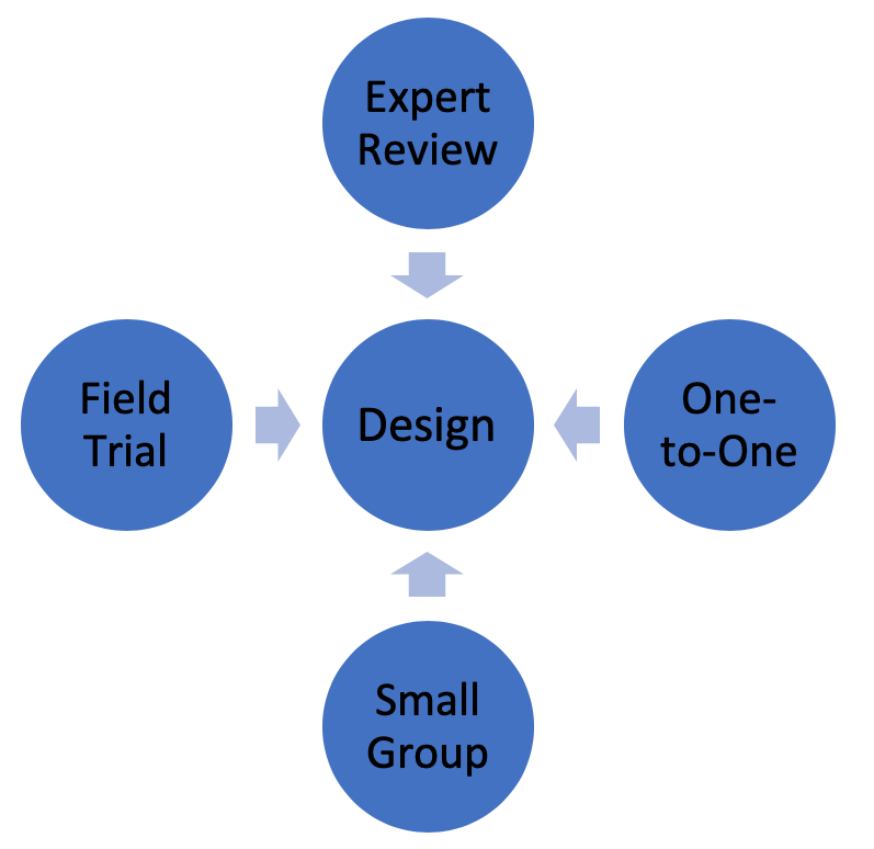 Image showing the four stages in the cycle of formative evaluation.