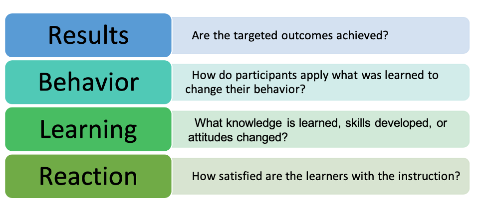 Image of Kirkpatrick's model of evaluation for results, behavior, learning, and reaction.