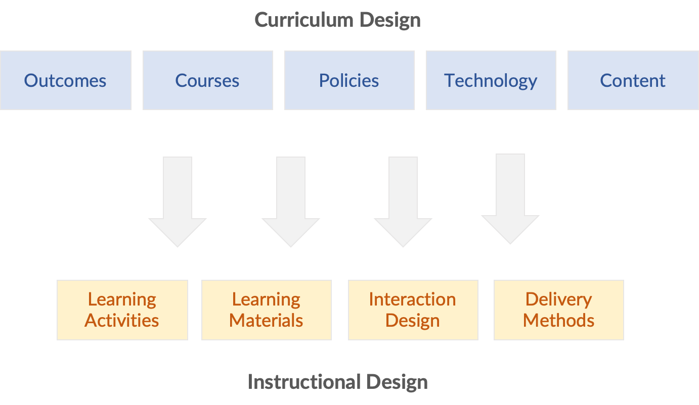 Image showing the elements of curriculum design vs. instructional design.