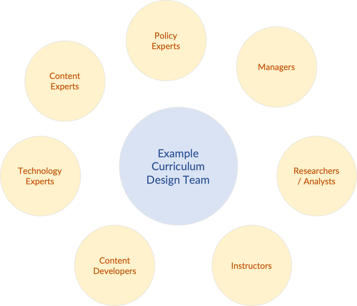 A diagram illustrating an example of the members in a curriculum design team.