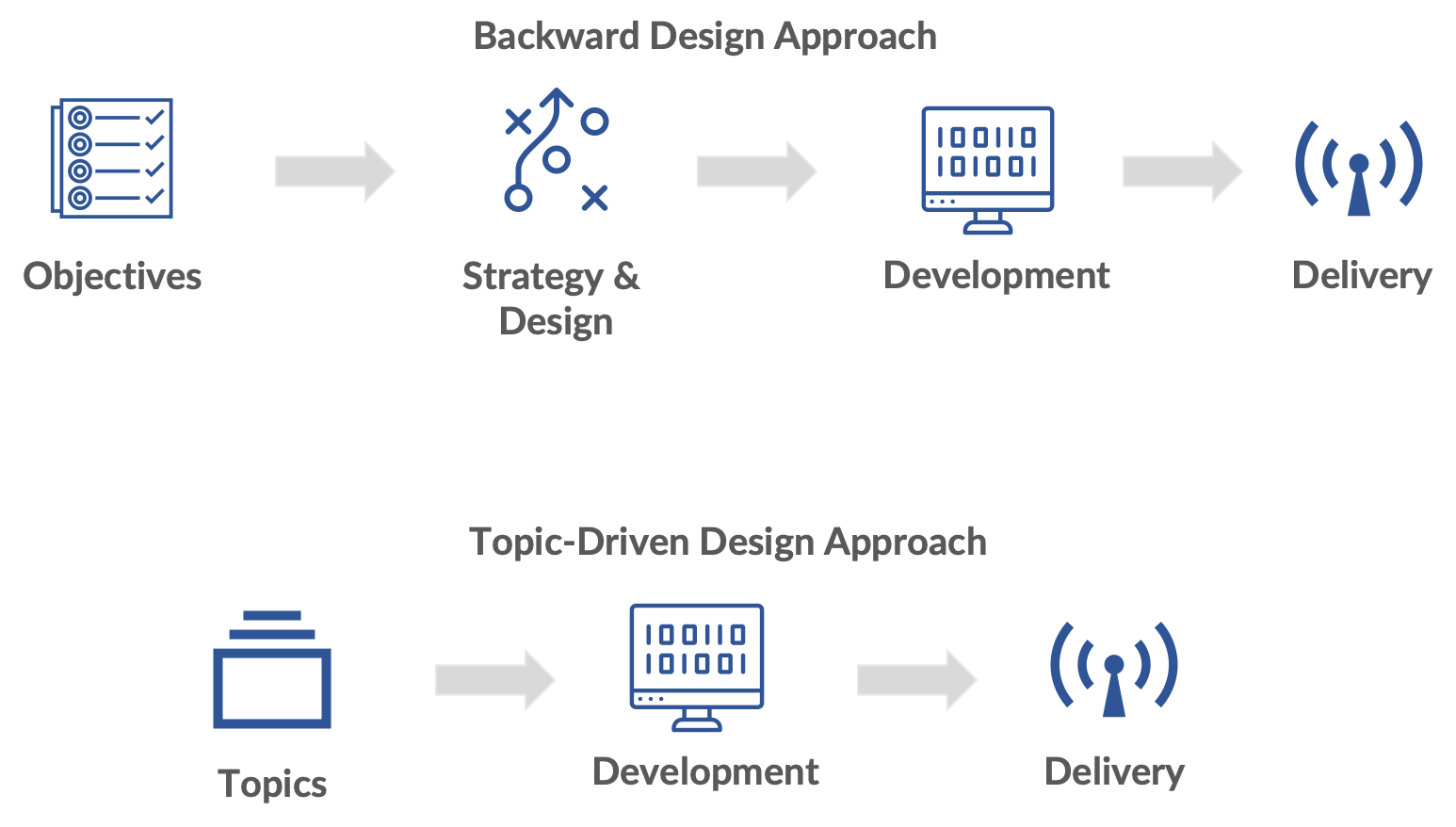 A diagram showing the difference between backward design approach and topic-driven design approach.