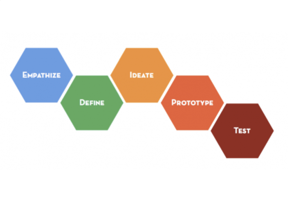Graphic of the IDEO Design Thinking Model